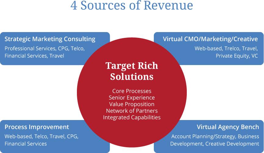4 Sources of Revenue