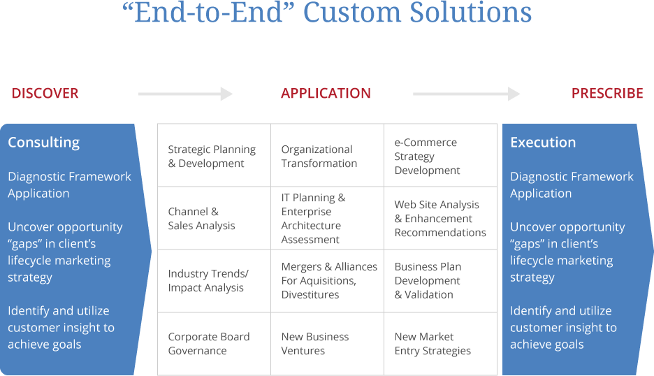 End to End Custom Solutions