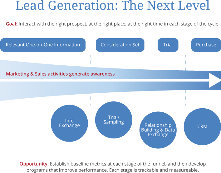 Lead Generation: The Next Level